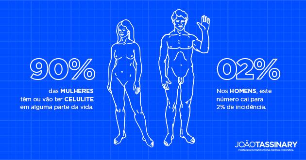 Celulite Homens e Mulheres