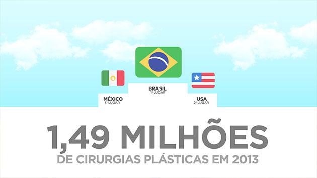 Brasil no Topo das Cirurgias Plásticas